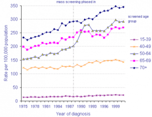 Rising Breast Cancer Incidence since 1975, UK