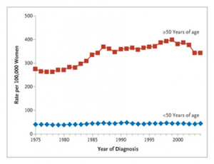 SEER Annual Incidence of Female Breast Cancer (1975–2004)
