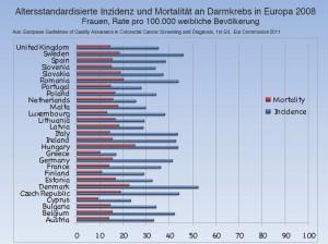 Altersstandardisierte Inzidenz und Mortalität an Darmkrebs in Europa 2008 - Frauen  (Anklicken für größere Ansicht)