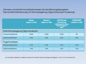 Schwere und leichte Komplikationsraten bei bevölkerungsbezogener Darmkrebsfrüherkennung mit Darmspiegelung (Sigmoidoskopie Screening) (Anklicken für größere Ansicht)
