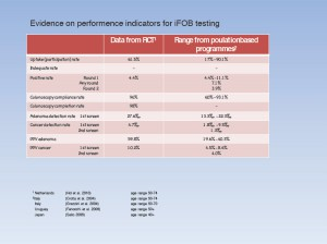 Evidence on performence indicators for iFOB testing (Anklicken für größere Ansicht)
