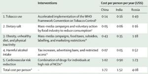 Fünf Interventionen  für NCDs in drei Ländern und ihre geschätzten Kosten nach Beaglehole R et al. Priority actions for the NCD crisis. Lancet 2011;377:1438-47